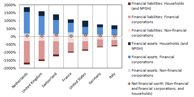 Shows level of financial assets and liabilities incurred by non-government sectors across range of major economies, split into subsectors.