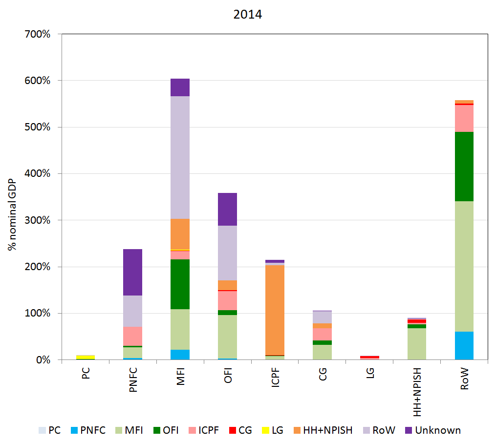 Shows counterparty relationships (on the asset side) for each sector's financial liabilities, represented for 2014.