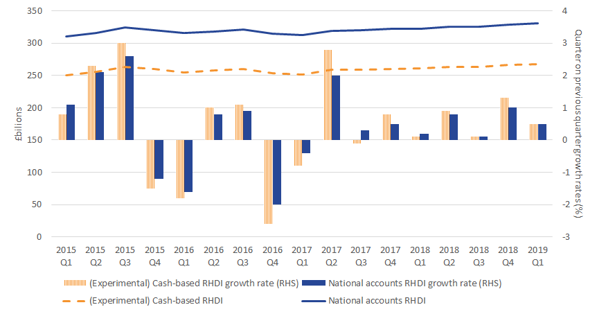 In the latest quarter, real households' disposable income on a cash-basis grew at the same rate as real households' disposable income on a National Accounts basis.