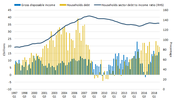 Households' debt to income ratio remains broadly has remained broadly flat at around 133% since the beginning of 2017.