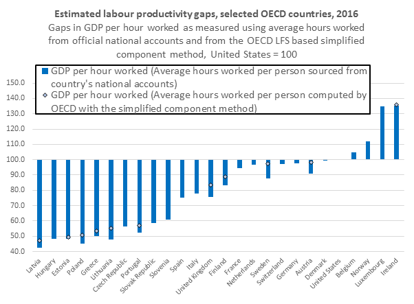 Using the simplified component method, the UK's relative productivity narrows with the US by around 8 percentage points from 24% below US productivity to 16% below.