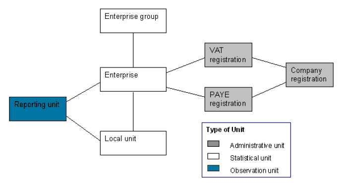Office for National Statistics structure of a simple business, where one VAT unit is linked to one enterprise and one reporting unit