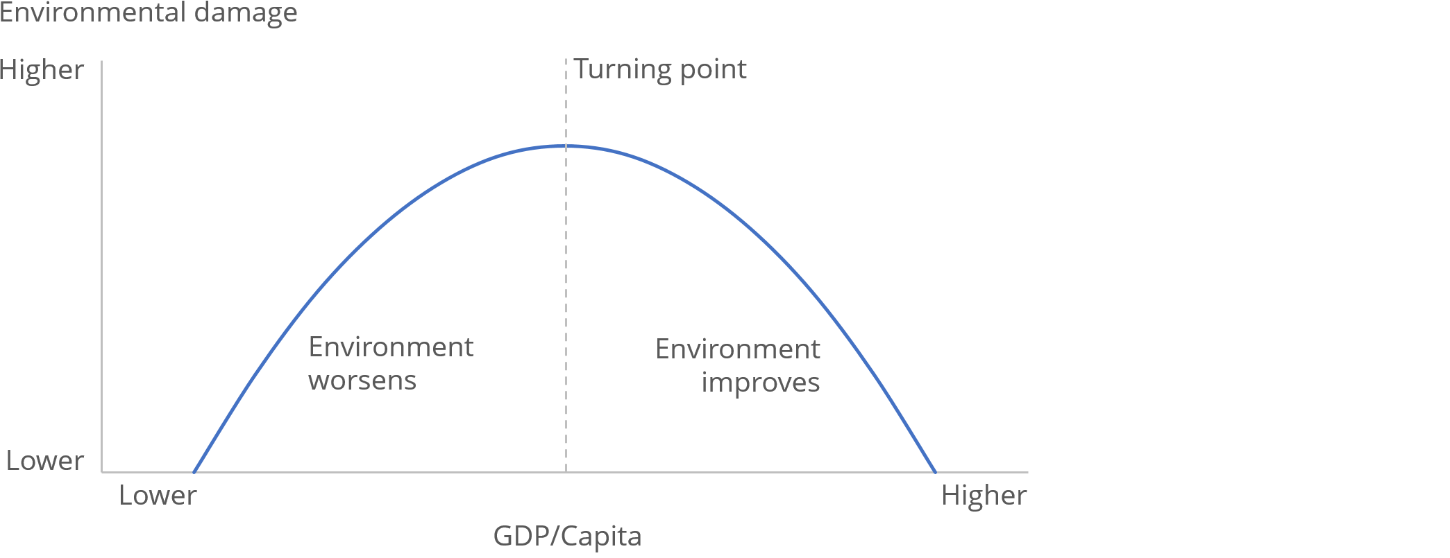 The Environmental Kuznets Curve shows that initial increases in GDP per head result in increased greenhouse gas emissions, but as the economy transitions from industrial production to service-based industries the degradation of environment gradually declines.