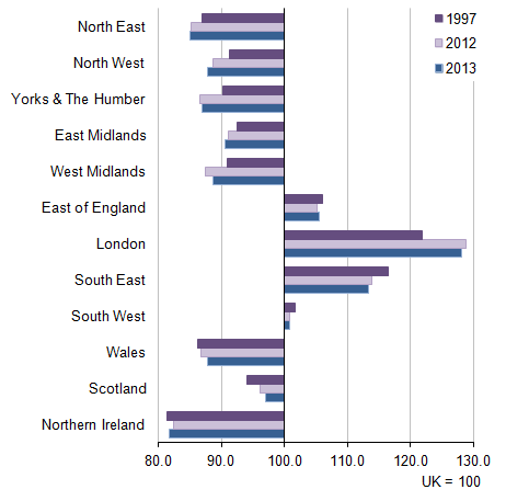 Figure 5: NUTS1 gross disposable household income per head index comparison with UK average, 1997, 2012 and 2013
