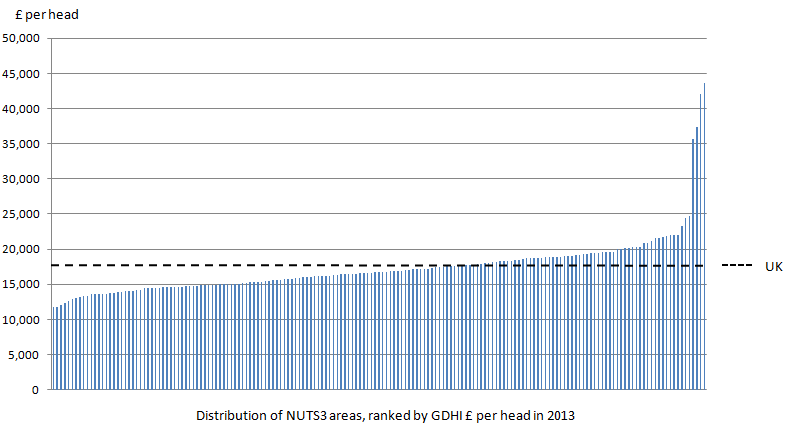 Figure 7: Distribution of NUTS3 areas gross disposable household income per head, 2013