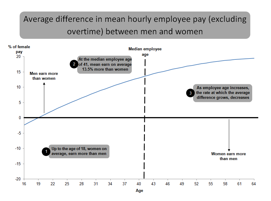 Figure 11: Average difference in mean hourly pay (excluding overtime) between men and women, aged 16 to 64, April 2015, UK