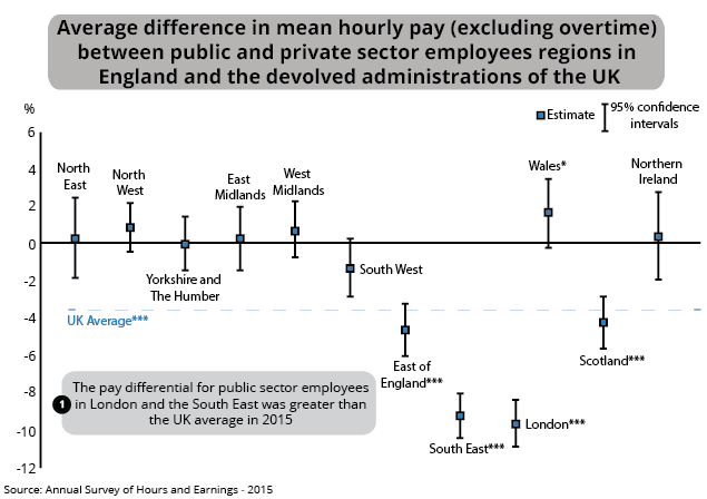 Figure 10: Average difference in mean hourly pay (excluding overtime) between public and private sector employees regions of England and the devolved administrations of the UK