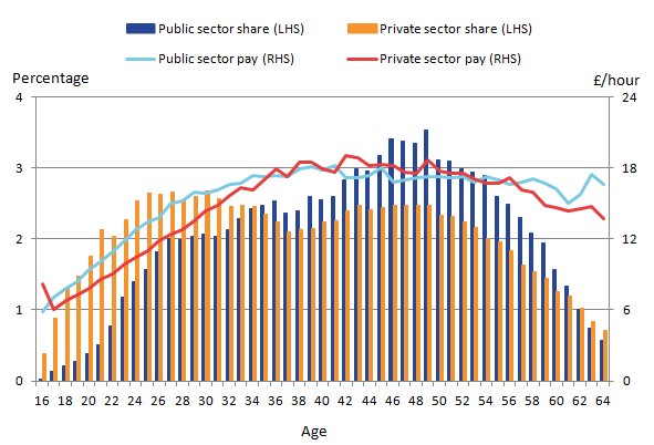 Hourly pay for all employees, regardless of sector, rises sharply at younger ages but the distribution of jobs held within the private sector is more skewed towards younger age groups.