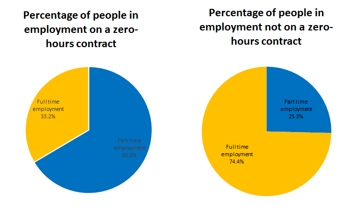 "66.0% of people in employment on ""zero-hours contracts"" are working part-time, compared with 25.3% of people who are in employment not on ""zero-hours contracts""."