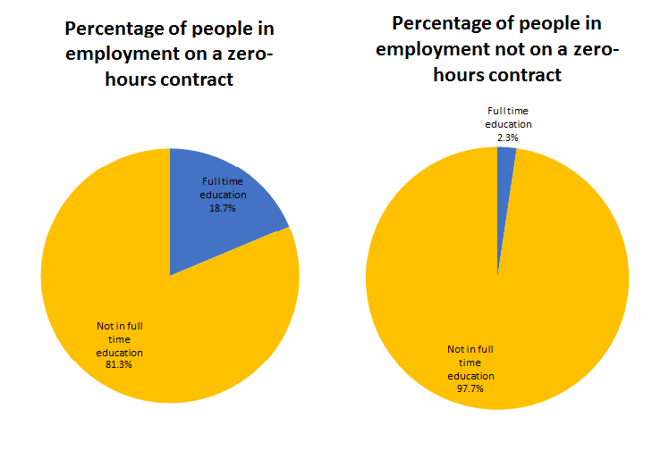 "18.7% of people on ""zero-hours contracts"" are in full-time education, compared with 2.3% of other people in employment."