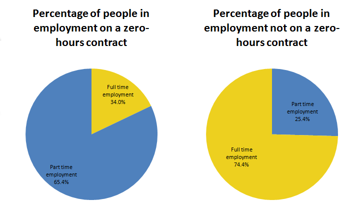 "65.4% of people on ""zero-hours contracts"" are working part-time when compared with 25.4% of people who are in employment not on a ""zero hours contracts"" of people on ""zero-hours"