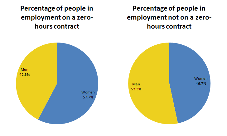 "Women make up a bigger share of those reporting working on ""zero-hours contracts"" (57.7%) , compared with their share in employment not on ""zero-hours contracts"" (46.8%)"