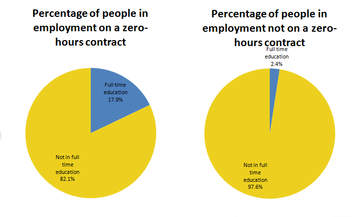 "People who report being on a ""zero-hours contract"" are more likely to be at the youngest end of the age range; 33.8%"