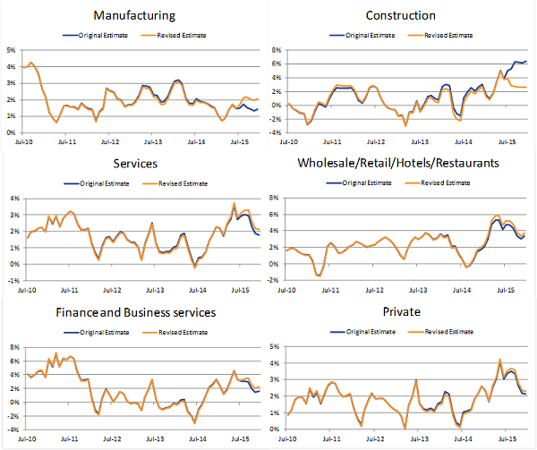 Three month growth rates for the sectors remain similar although the step change effect causes construction growth rates to be noticeably revised downwards and manufacturing upwards