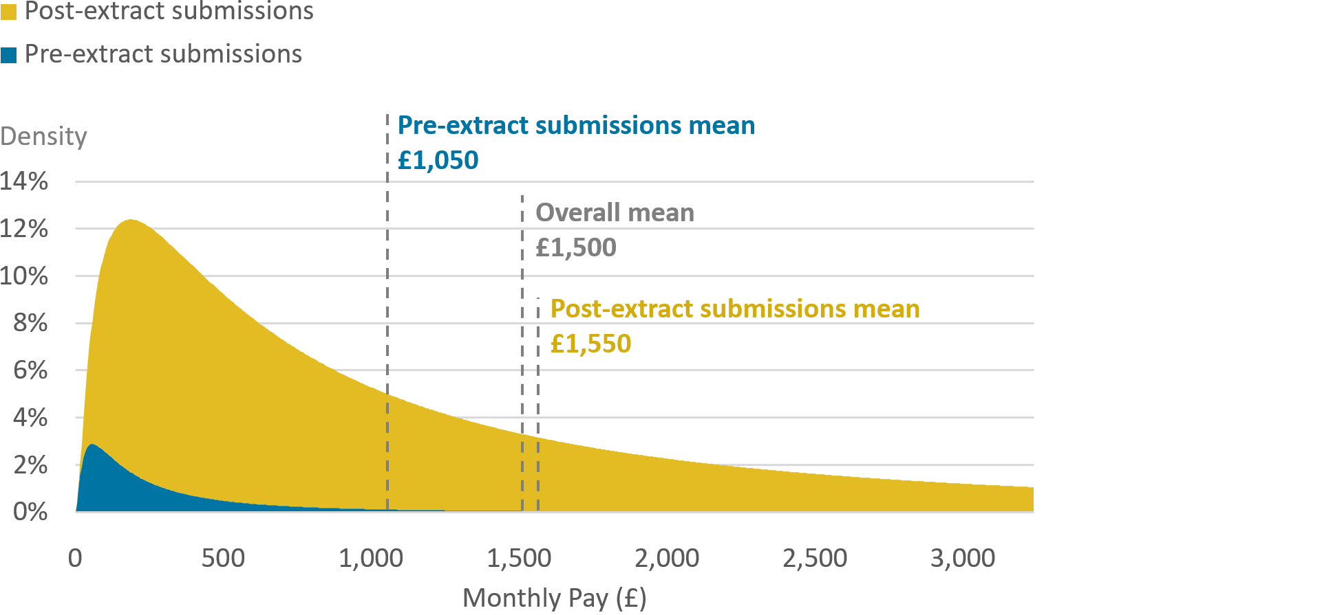Example decomposition of the distribution of pay for new jobs, by whether the submission is early or not.