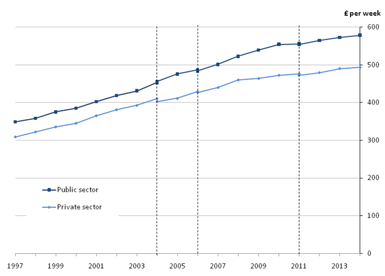 Figure 15: Median full-time gross weekly earnings for public and private sectors, UK, April 1997 to 2014