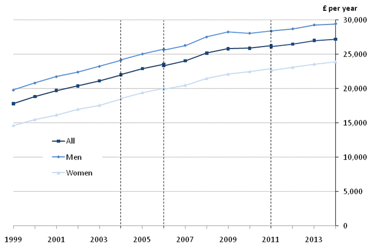 Figure 5: Median full-time gross annual earnings by sex, UK, 1999 to 2014