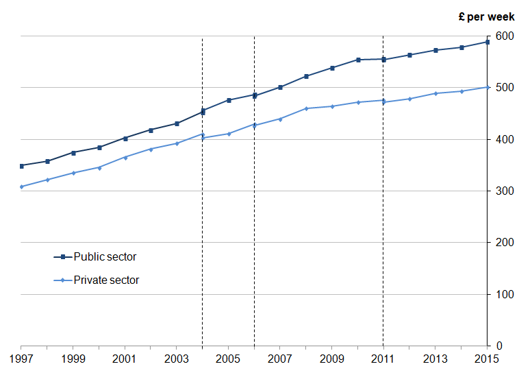 Figure 13: Median full-time gross weekly earnings for public and private sectors, UK, April 1997 to 2015
