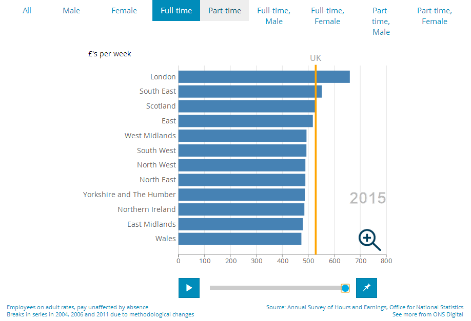 Figure 15: The screenshot of an interactive bar chart shows how regional earnings move through time.