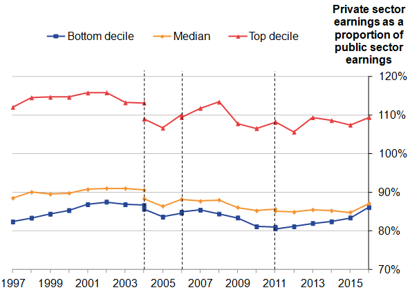 Private sector earnings at the bottom and middle deciles have remained around the 85%-90% range, whilst at the top decile they have remained around 110% of public sector earnings