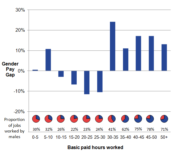 Men are employed in jobs that involve working a higher number of hours, and for these jobs, it can be seen that the gender pay gap is in favour of men.