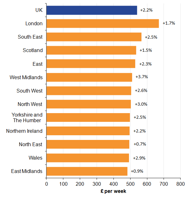 London, the South East and Scotland are the top 3 ranked regions, while the East Midlands, Wales and the North East are the bottom 3 ranked regions.