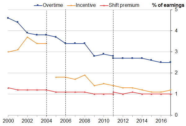 There has been a substantial decrease in the proportion of overtime pay during this period for employees.