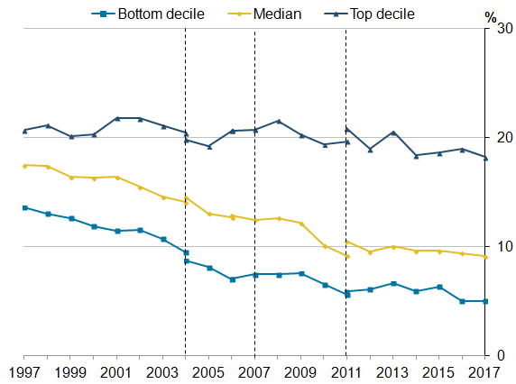 At the top decile, the gap for full-time employees has  consistently fluctuated around 20%. For the bottom and medium decile, the gap has narrowed over the long term.