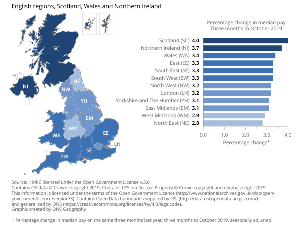 Median pay increased most in Scotland and least in the North East