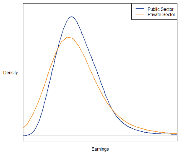 An illustrative distribution of public and private sector earnings, UK, April 2017