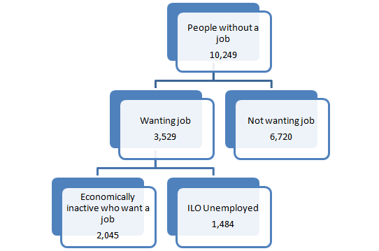 In Quarter 2 (April to June 2017), the number of people without a job is 10,249. Within that, the number of people wanting a job is at 3,529 where as the number of people not wanting a job is 6,720. Of those, that are wanting a job there are 2,045 who are economically inactive and and 1,484 who are unemployed.