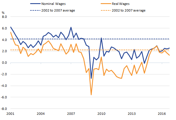Nominal and real average weekly earnings show rates both below pre-crisis average.