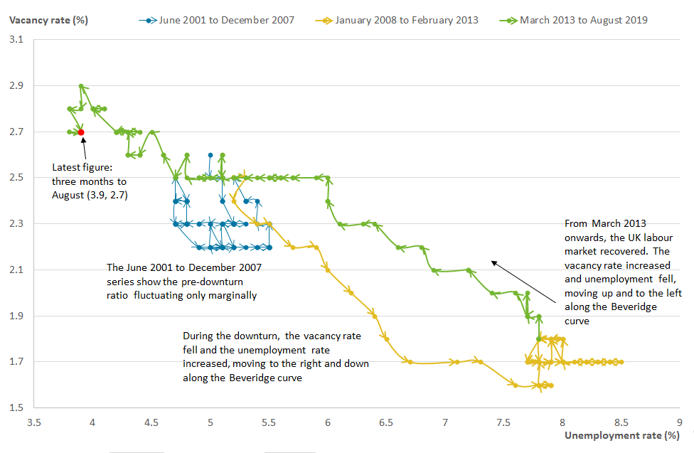 The Beveridge curve may be starting to shift downwards.