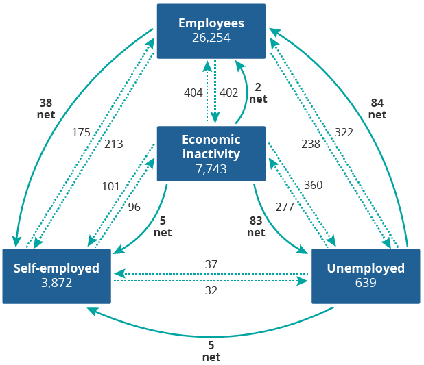Self-employed status was a net destination of worker flows from other labour market statuses.