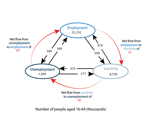 Net flows from inactivity to employment, inactivity to unemployment and unemployment to employment.