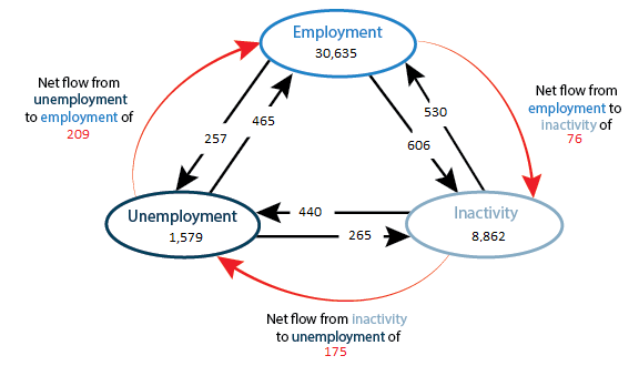The flow from employment into unemployment is at its lowest since the end of 2001
