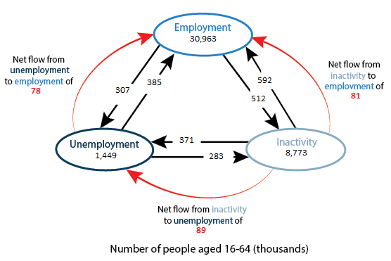 Net flows from inactivity to employment, inactivity to unemployment and unemployment to employment