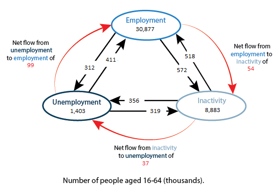 Net flows from employment to inactivity, inactivity to unemployment and unemployment to employment.
