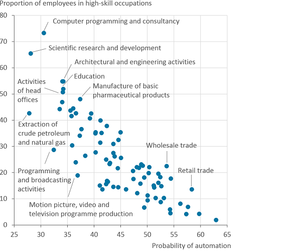Computer programming has the highest proportion of high-skill workers and a low probability of automation.