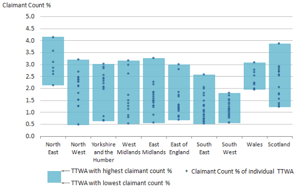 Claimant count shares were typically lowest in the South West and highest in the North East.