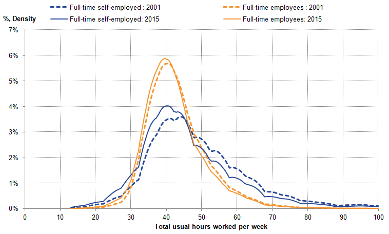 Distribution of full-time usual hours became more similar for self-employed and employees between 2001 and 2015.