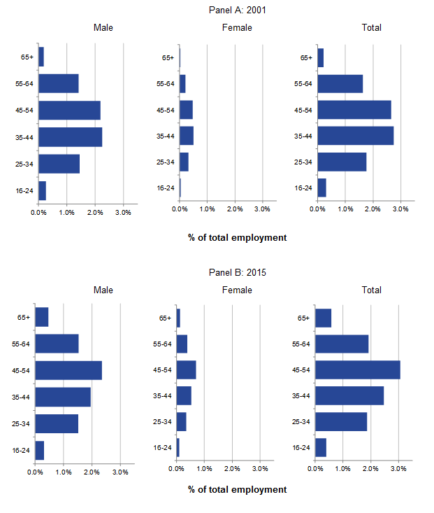 Age distributions for males and females in full-time self-employment are relatively similar.
