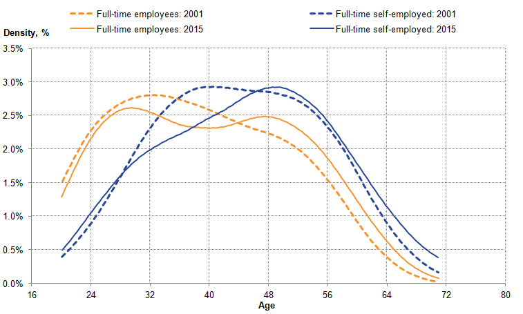 Those full-time self-employed are generally older than full-time employees.