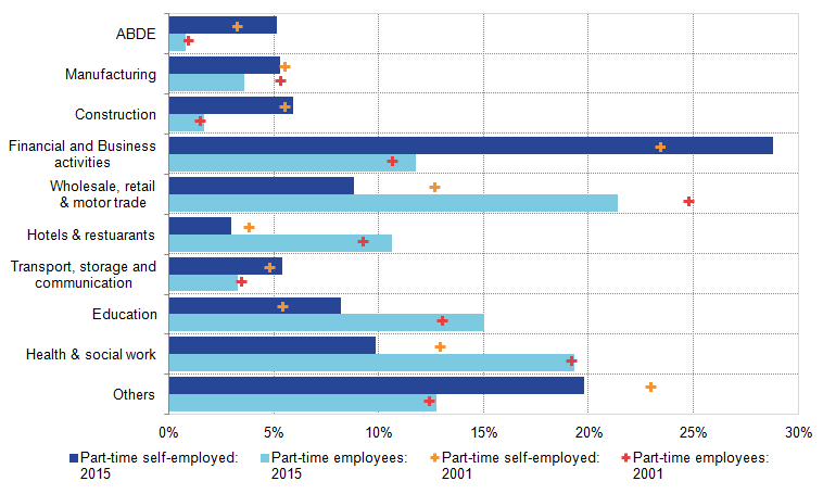 Part-time self-employed industrial composition has shifted toward education and finance.