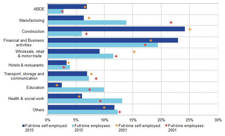 London and the South East are the most common locations for full-time self-employed workers.