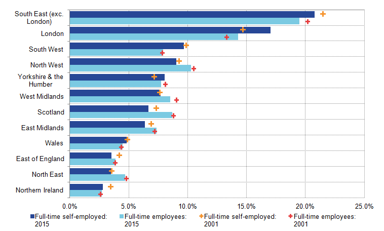 Share of workers full-time self-employed higher amoung most female age groups, but varied for male.