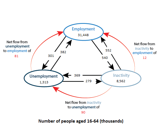 There was a net flow of 81,000 from unemployment to employment.