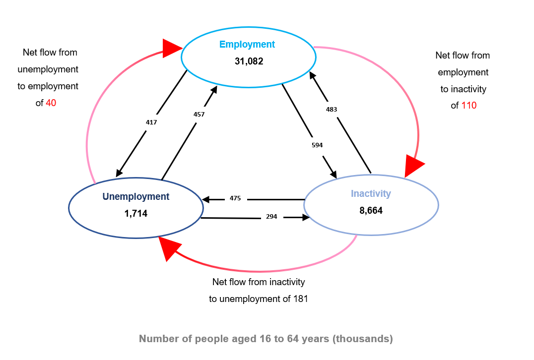 A flow diagram showing that there was a net flow of 141,000 into unemployment.