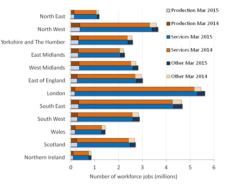 london and uk labour market