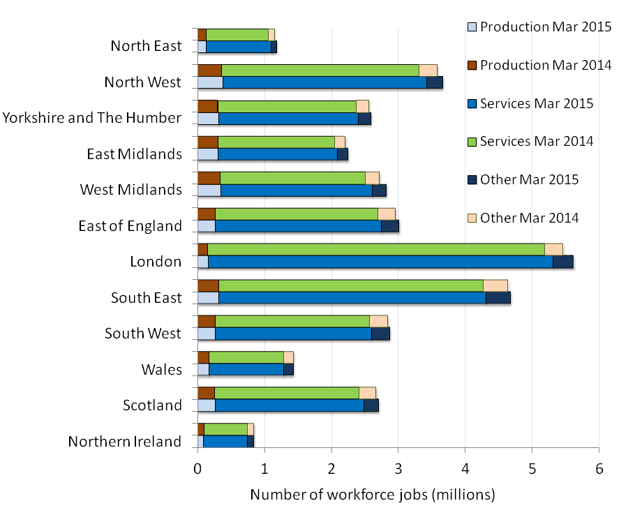 Regional Labour Market Office For National Statistics